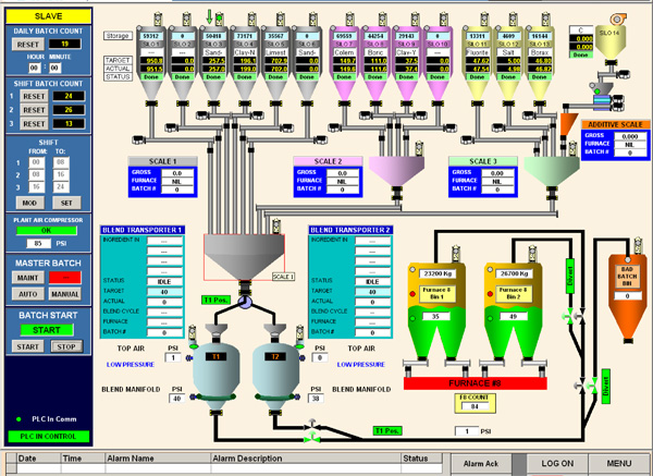 Control panel flow chart
